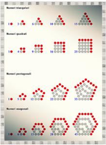 """I numeri venivano costruiti con punti (detti alfa) e riconosciuti dalle loro forme geometriche, e cioè: triangolare T, quadrata S e rettangolare. Pertanto, 9 è un numero """"quadrato"""", 3 è un numero """"triangolare"""" ecc."""