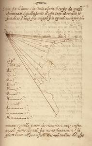 codice-urbinate-Leonardo-da-Vinci-Trattato-di-Pittura-219v-Codice-Vaticano-Urbinate-Lat.-1270-Biblioteca-Apostolica-Vaticana.
